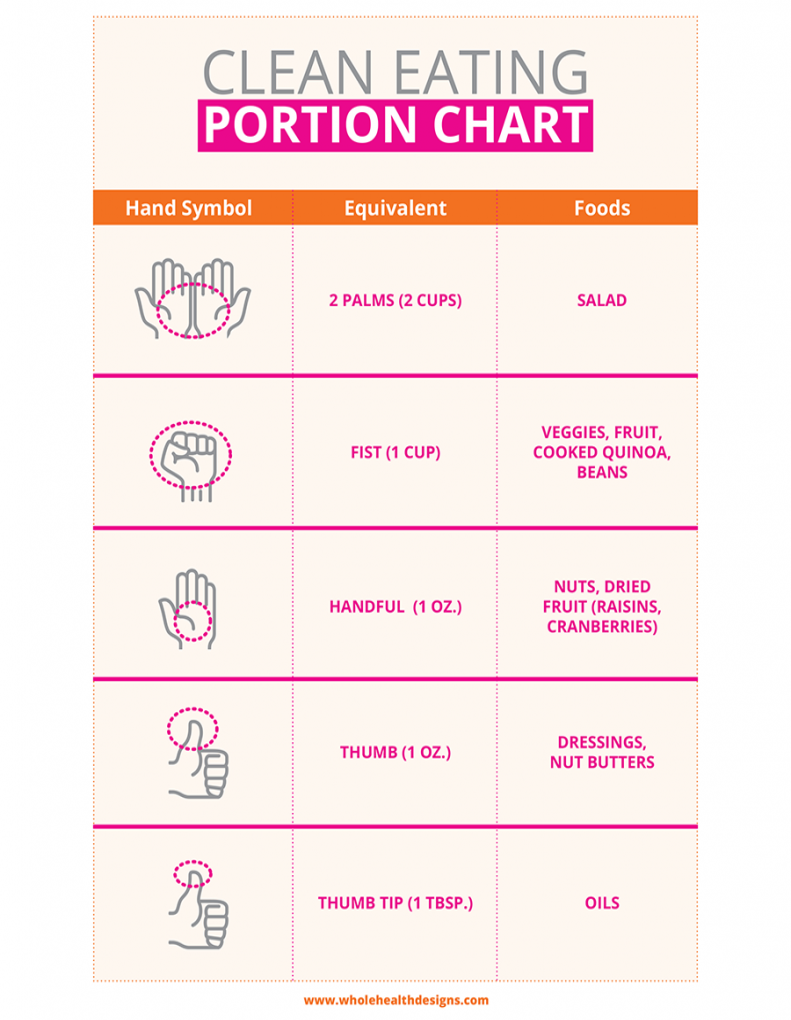 Clean Eating Portion Chart