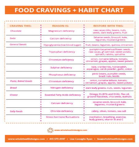 food cravings meaning chart, what food cravings mean emotionally, why am I craving sugar so much, if you're craving this you need this cravings guide, what to eat when you're craving carbs